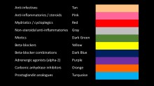 The AAO Color Coding System